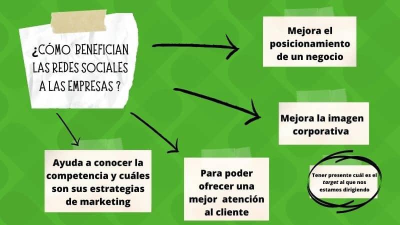mejorar el posicionamiento de redes sociales