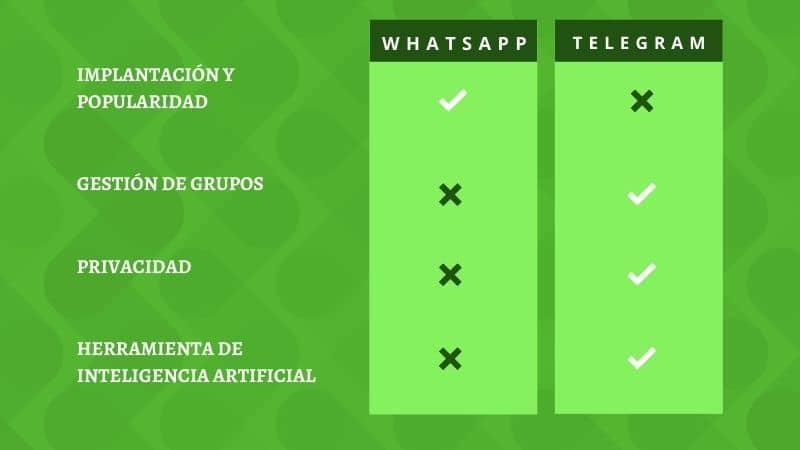 Diferencias entre WhatsApp y Telegram